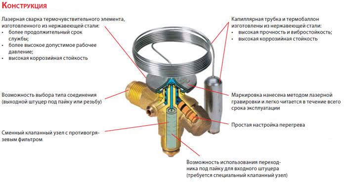конструкция трв вентиля